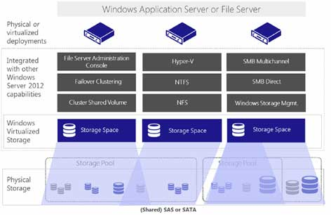 How To Manage Storage Spaces and Storage Pools in Windows Server