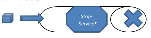Stop-Service doesn't write to the pipeline.