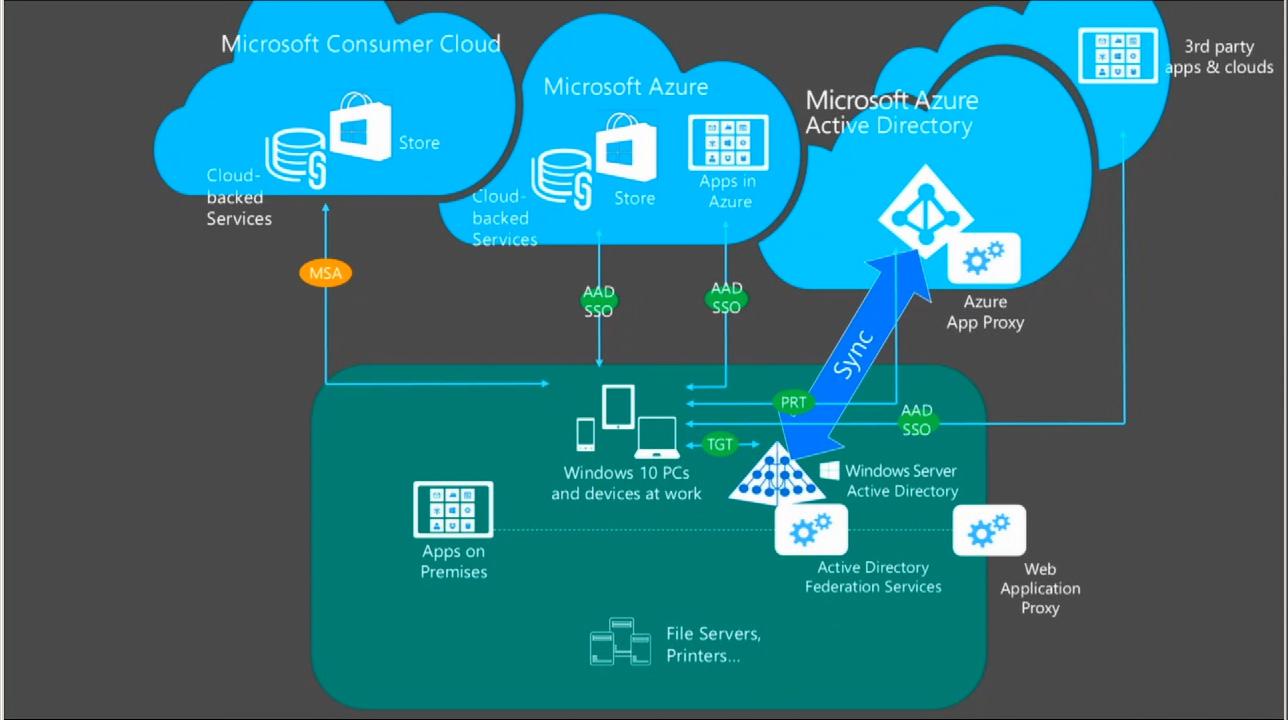Microsoft Details Azure Active Directory MDM Scenarios in