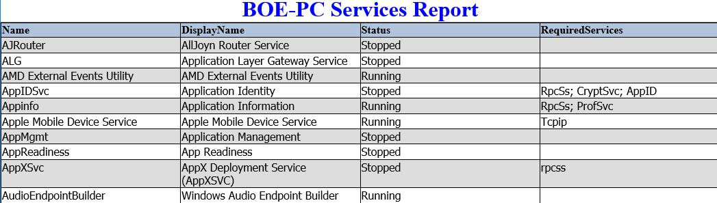 HTML Reporting in PowerShell, Part 2: Take Your Reporting a